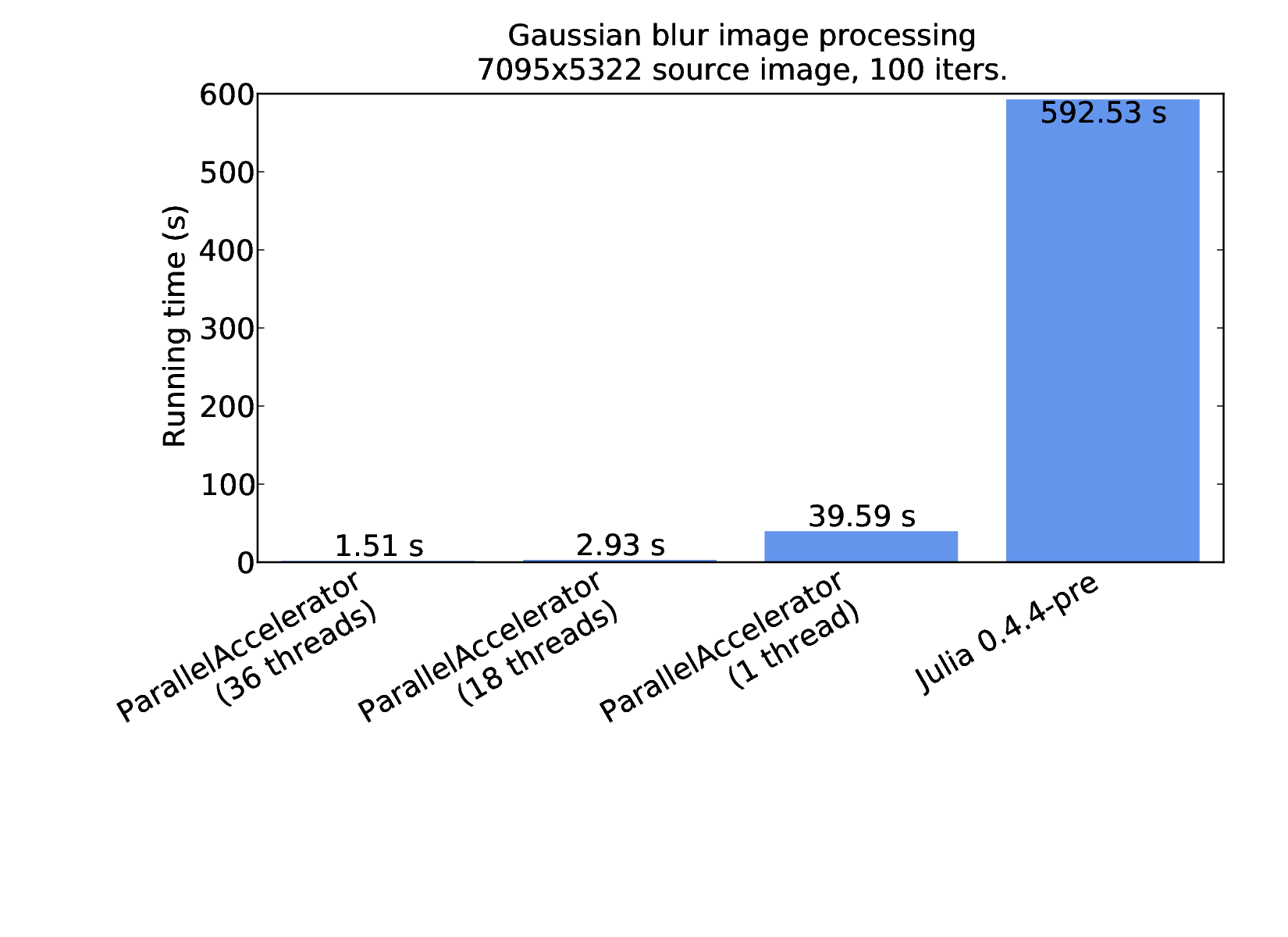Benchmark results for plain Julia and ParallelAccelerator implementations of Gaussian blur